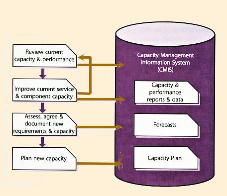 itil capacity plan template - itil v capacity management foto bugil bokep 2017