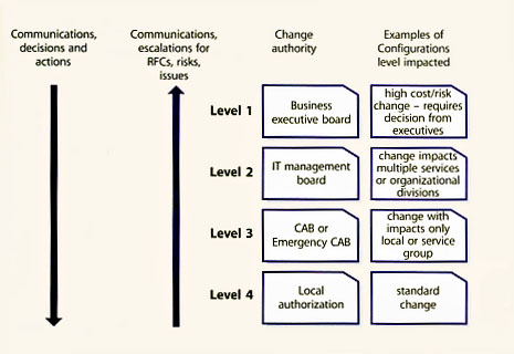 meaning of change management pdf