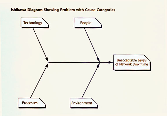 Itil version 3 chapters figure d i sample of starting an ishikawa diagram ccuart Images