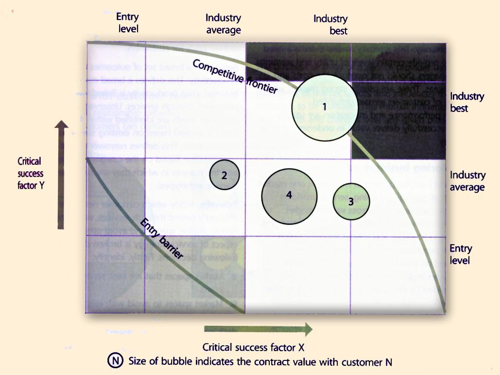 customer profile analysis