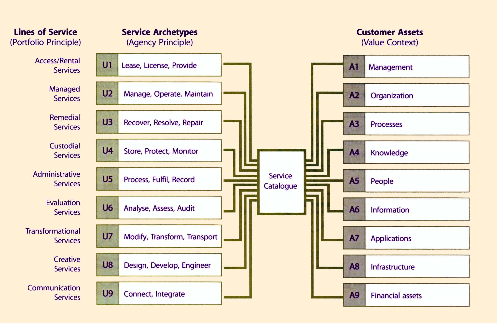 Operational Level Agreement Template Itil It