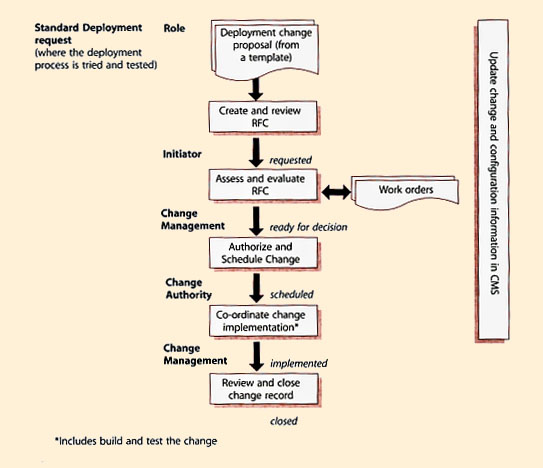 Itil version 3 chapters figure 43 example process flow for standard deployment request maxwellsz