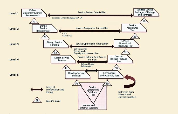 Vendor Transition Plan Template Images >> Transition Planning ...