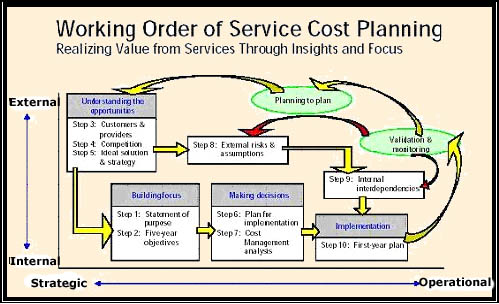 defining modeling and costing it services The fact that most information technology (it) services have varied degrees of intangibility makes it a the needs of the company to establish accurate recharge rates and define appropriate activities the modeling process required the definition of resources, activities, cost objects, and drivers that.