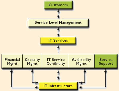 proactive reference model - service delivery processes
